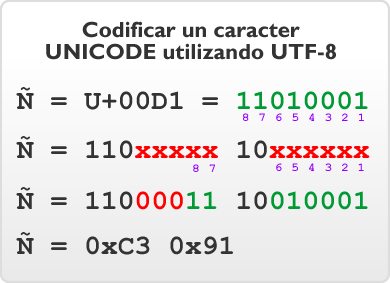 Ejemplo de codificar un caracter usando UTF-8
